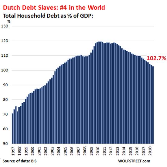 丹麦的家庭债务占GDP的比例从2003年的90%激增到欧元债务危机期间的140%,当时丹麦正经历着严重的经济衰退。在家庭债务已经达到极限,并一直在努力削减债务之际,由于GDP仍未恢复到债务危机前的水平,家庭债务与GDP之比仍为116.7%,在世界上债务奴隶名单上排名第三: