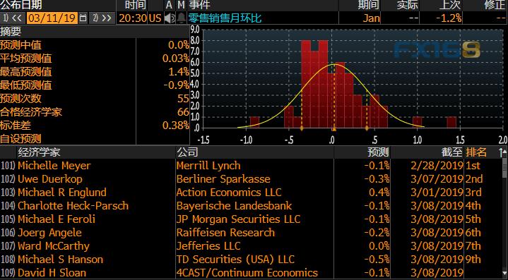 """决策分析:美元再度面临考验今晚""""恐怖数据""""将搅动市场"""
