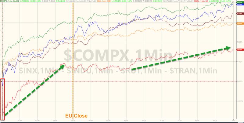 美股结束五连跌反弹波音急挫限制道指涨幅