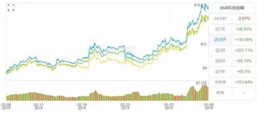 过去 1 个月内,已经完成两期代币销售的 Launchpad 为 BNB 带去了 110% 的涨幅,听到风声的 HT 投资者也应声暗地里宣传 Huobi Prime 的传言,HT 在在市场的非理性推动下上涨了 104%。