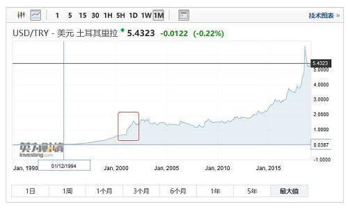 土耳其里拉对美元汇率(图片来源:英为财经)