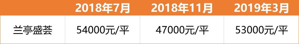 亲测20个楼盘:广州房价真的涨了!
