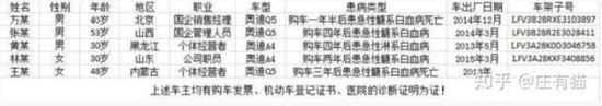 多名奥迪车主实名控诉在购买并使用了有异味的奥迪车后,患上了白血病。