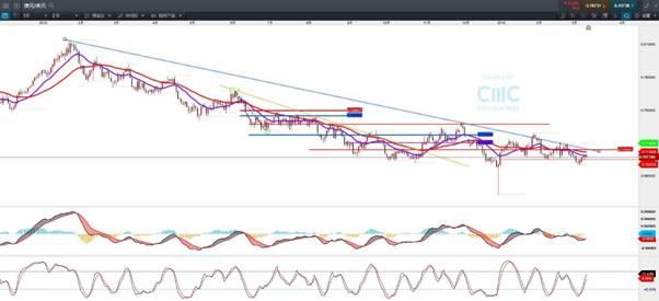 CMC Markets:2小时周期重心提升 澳元望蓄势上试0.71上方