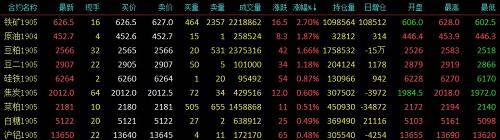 昨日夜盘,铁矿低位反弹,上破20日均线压制,今日早盘再放量冲高,涨幅一度逼近3%。尾盘收报626.5元/吨,为近一个月内最高收盘价位。