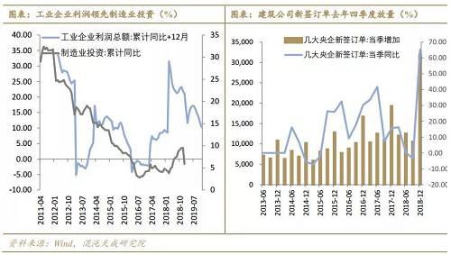 房地产投资增速大幅上升2.1个百分点,录得11.6%,明显超出市场预期。但各分项表现分化,房屋销售增速继续回落,1-2月商品房销售面积同比下降3.6%,转为负增长;新开工面积增速快速下行11.2个百分点,录得6%,竣工面积跌幅继续扩大,同比下跌11.9%,仅有施工面积增速上行1.6个百分点至6.8%。