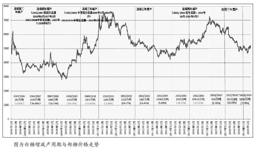 现阶段,白糖处于消费淡季,而广西糖厂全部投产,市场供应充足。此外,升贴水修改带来的集中交割也将施压于郑糖2018/2019年度内的合约。