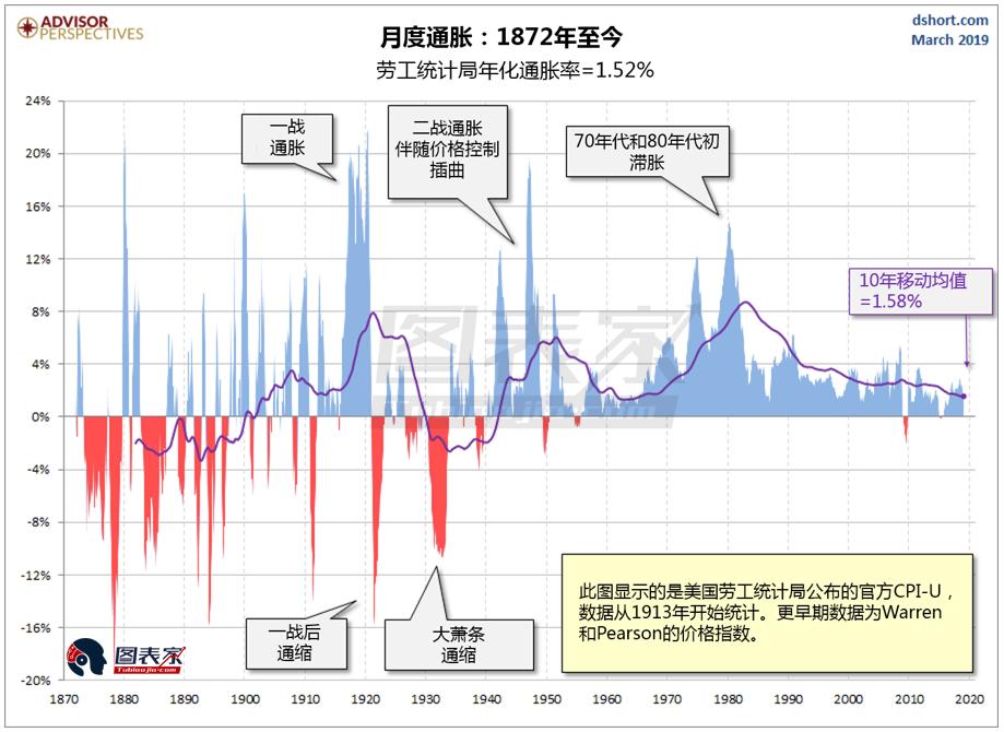 下图显示的是140多年以来通胀对美元购买力的影响,从中可以看到美元大幅贬值。