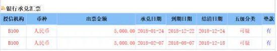 (爆料人提供:青岛林业投资部分银行承兑汇票 单位:万元)