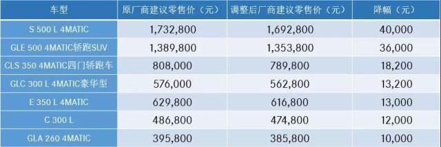 <b>北京汽车新闻 豪华车闻风集体降价!奔驰宝马捷豹路虎沃尔沃…最高降价8.5万</b>