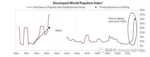 (图为发达国家民粹主义指数,可见从2010年后开始爆炸式增长,几乎达到了二战前法西斯主义盛行时期的水平 来源:桥水基金报告 2017.3)