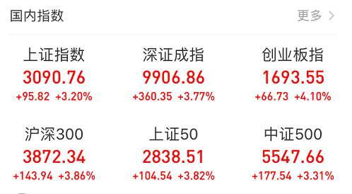 完美收官,A股牛冠全球。一季度,上证指数大涨23.93%,三大指数在全球主要指数中,一马当先远远领涨。