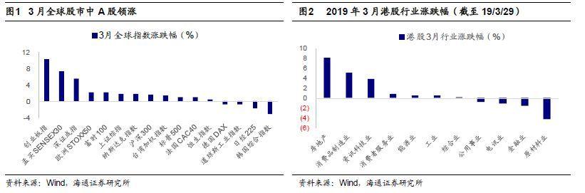 【港股策略月报】港股和美股进入业绩验证期(荀玉根、钟青)