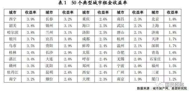 2018年房價排行榜_2018年三季度全國各省市星級酒店平均房價排行榜:上