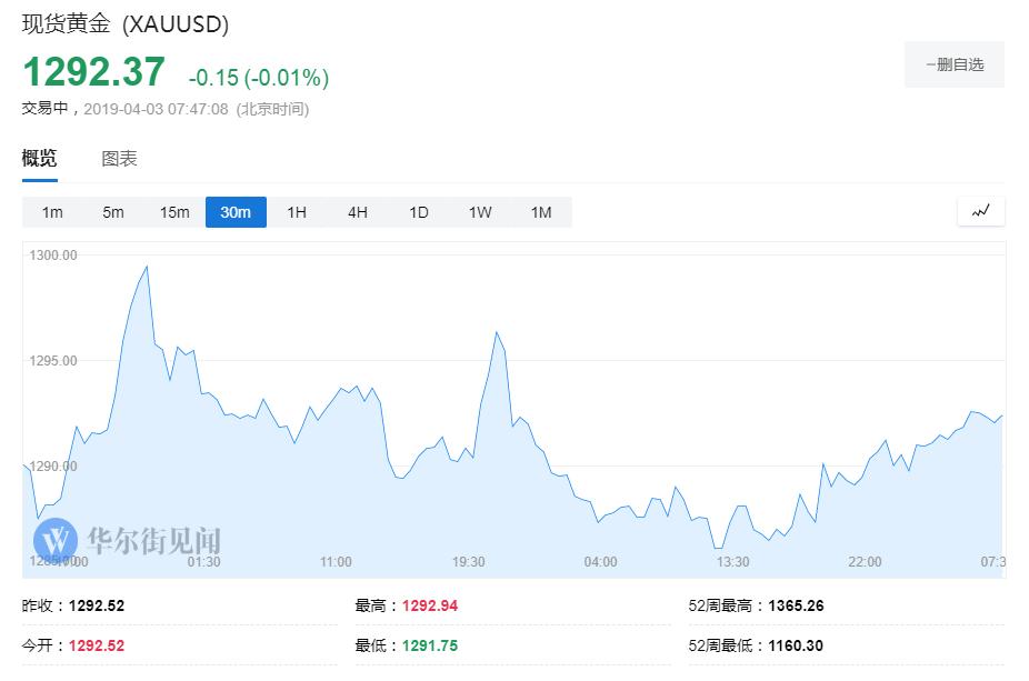 与此同时,投资者对黄金的兴趣也进一步减弱。数据显示,全球最大黄金ETF--SPDR Gold Trust持仓周二减少4.7吨,当前持仓量为768.10吨,为一个月以来最低水平。此前一日,投资者也曾大幅抛售黄金。