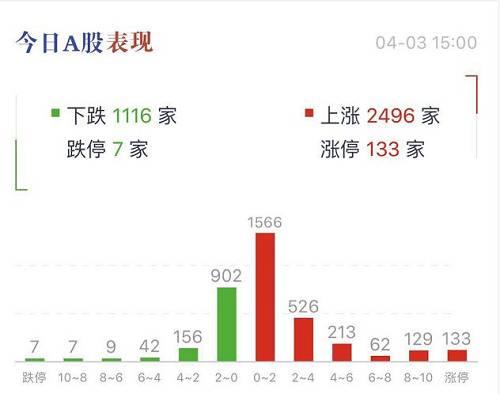 盘面上,行业板块全线上涨,上海自贸概念股掀涨停潮,其中海运指数涨8.76%、港口指数涨3.89%、航空指数涨3.62%等。