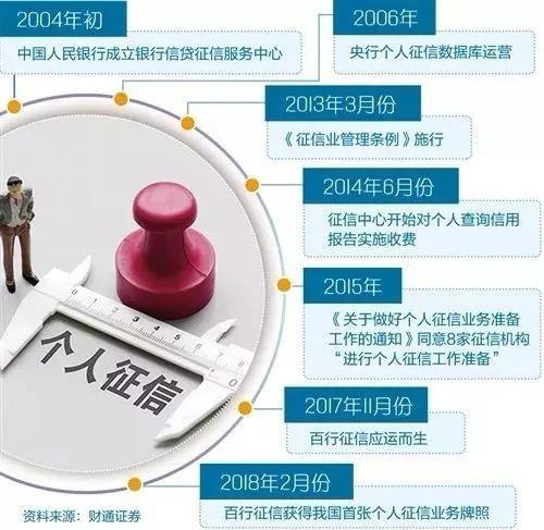 """影响9.9亿中国人!新版个人征信报告将至,拖欠水费、以卡养卡都可能""""抹黑""""你"""