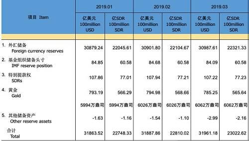 這是自2018年12月以來,央行連續4個月增加黃金儲備。 不僅中國央行,近年來全球央行都在買黃金,2018年是近50年來世界各國央行黃金購買量最高的年度。