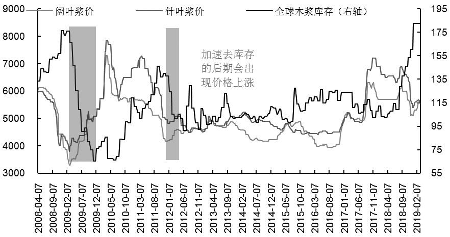 全球库存与国内木浆价格走势背离