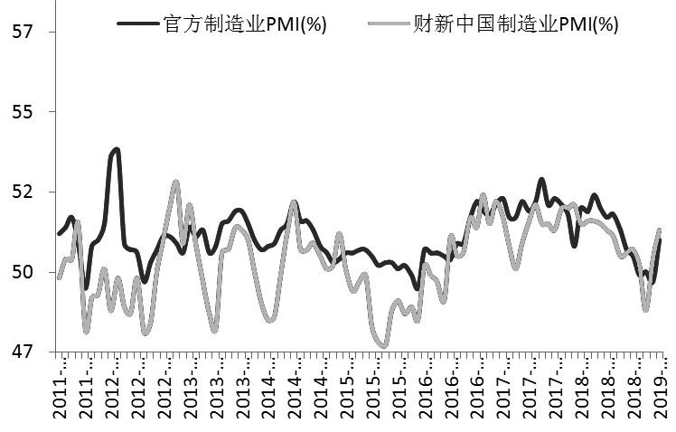 近期,国内3月制造业PMI指数及美国非农数据外现均优于预期,在必定水平上缓解了市场对于全球经济下走的忧忧郁,同。时中美经贸议和赓续开释积极信号,宏不悦目预期有所改善。从基本面看,氧化铝与预焙阳极价格赓续下跌,电解铝成本端撑持较弱,但社会铝库存赓续消极,下游消耗端逐步回暖。鉴于宏不悦目向好,基本面略有改善,展望后期铝价振荡偏强概率较大。