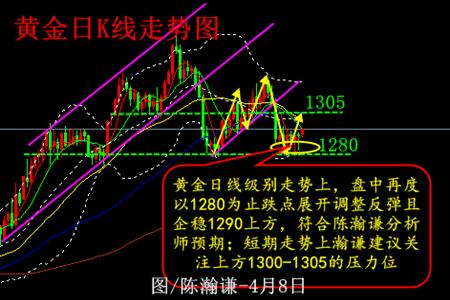 陈瀚谦:黄金分析建议--以1291入多看涨关注1300