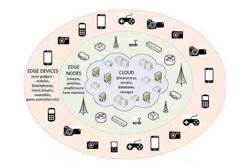 边缘计算和区块链在各自应用于物联网的过程中,虽成果可观,但也长期存在着大大小小的问题。