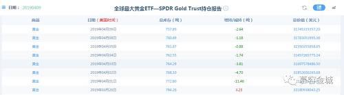 另外让人心惊的是,全球最大的黄金ETF—SPDR Gold Trust持仓报告显示,进入4月份的10天当中,就有7天在减持,累计已经减持26.41吨,上周CFTC黄金净多头持仓大幅减持超过20%,这说明市场投资者都不太看好未来金价上涨空间,目前短线行情震荡走高,做短多没问题,但是需要提防行情随时可能出现的大幅回撤,时刻留意短周期15分钟技术指标的反转信号。