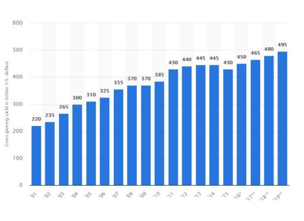 (2001至2019(预计)每年赌场行业利润,来源:Statista)