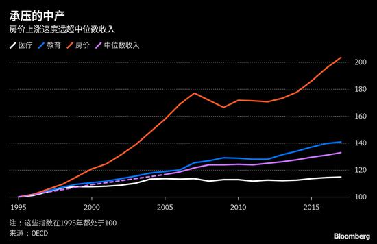 新浪美股讯4月11日消息,彭博报道,对于世界上那些最富裕的经济体来说,当前正有一种趋势在动摇它们的根基:中产阶级的生活是不公平、昂贵和不确定的。