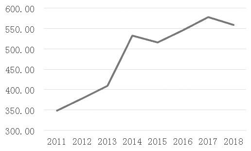 图为中国相符成橡胶年产量(单位:万吨)