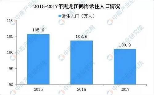 此外,据统计,2018年人口净流入量排名前四的地方分别是,广东(84万人)、浙江(49万人)、安徽(28万人)和重庆(16万人)。