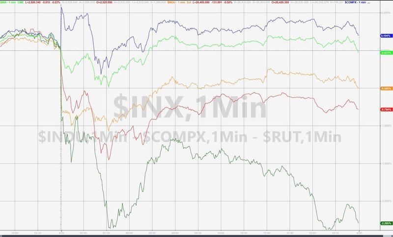 标普500指数周四收盘微跌受累于工业股重挫