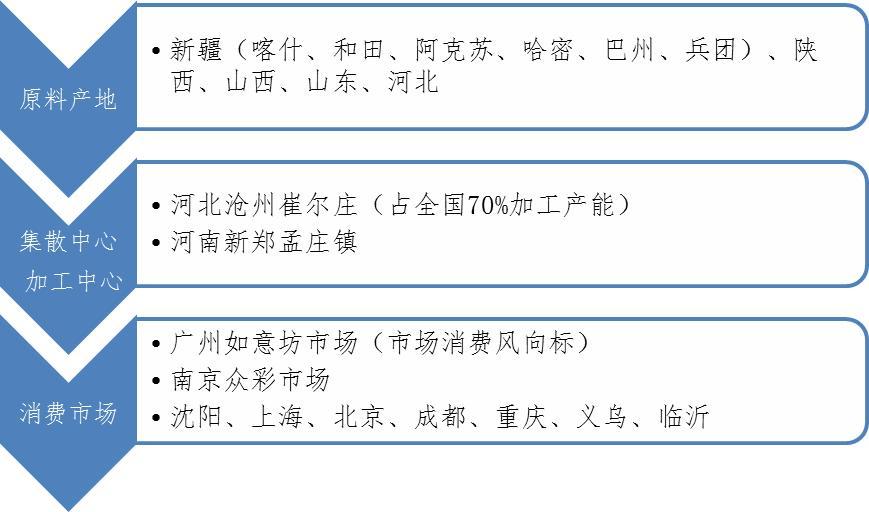 图8 红枣流通贸易格局