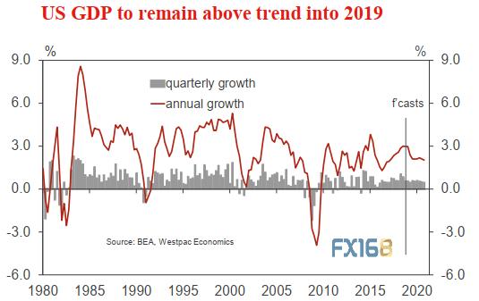 美国gdp总量增长多少_IMF发布 全球金融稳定报告 和 世界经济展望