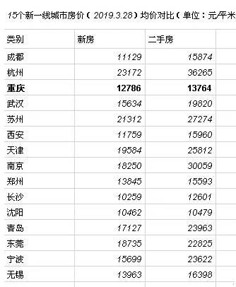 我们看15个新一线城市上月的一二手房价,基本上都存在二手房价高于新房房价现象。高出几千的还算好的,杭州、南京的二手房价格甚至高出了新房房价一万多。