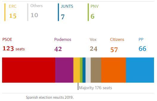 西班牙首相桑切斯赢得大选但可能需要加泰罗尼亚支持
