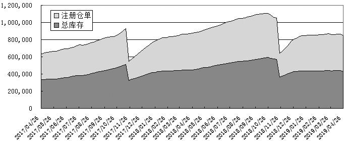 由于近期国内流动性宽松预期的极值出现,导致市场继续做多风险资产的热情受挫,加之橡胶自身基本面处在供强需弱的阶段,导致负面情绪凸显,从而令4月下旬以来沪胶期货1909合约再度呈现连续下挫的走势,期价重心由11500元/吨一线跌落至昨日的11200元/吨附近。