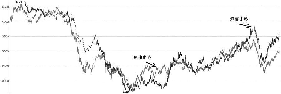 上图是使用相对坐标将沥青和原油走势叠加以后的K线走势,可以看到,自沥青上市以来,与原油保持着高度相关的走势结构,可以说沥青走势完全受制于原油波动,主要的高低点完全吻合。对于原油而言,自2008年金融危机以来,形成了宽幅振荡格局,下方支撑位40—50美元/桶得到了多次回踩考验,可以认为原油存在可靠的成本支撑。中期来看,沥青受到基本面的提振,走势又强于原油,所以后市若有回调的机会,依然可以考虑做多。 (顾敏忠)
