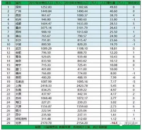 图2.我国主要城市2018年常住人口增量情况 数据来源|各地统计年鉴、统计公报、统计局等政府网站 数据统计・制图|川渝横贯线・李不是