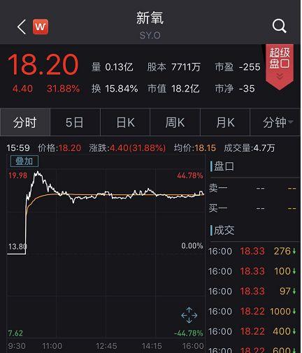 暴涨30%!这家叫新氧的中国互联网公司上市了,每月观看量超2.4亿!