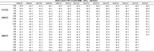 假设3. 如果在美豆生长期间天气异常,单产由去年的51.6-52.1蒲式耳/英亩下滑至2017/18年度的49.1蒲式耳/英亩。此时,产量或将由2018/19的1.236亿吨下滑至1.118亿吨,产量下滑降幅1180万吨,和2018/19年美国大豆库存同比增幅接近,美豆生长阶段或有一波短期的炒作。