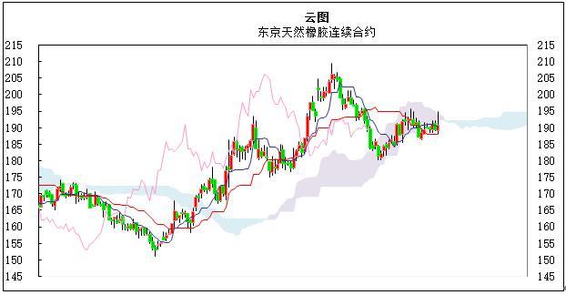 国际橡胶日评:中国海关严查混合胶进口 内外盘走势分化