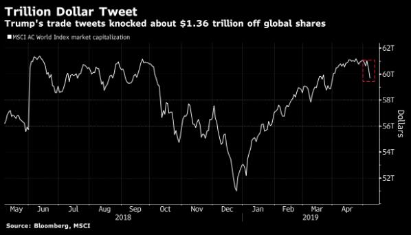"""小心:这一次全球抛售很""""恐慌""""今夜市场可能还要大跌"""