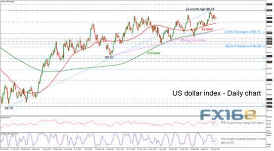 韬光养晦?机构:美元再次爆发之前短期内还有一波回调