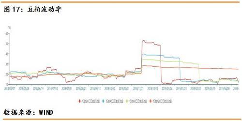白糖期权1909的行权价格在5100,白糖的历史波动率有所上扬,60日波动率为15.33%,波动率在不断走高,20日波动率上涨至19.03%,白糖波动率在这一周较为上扬。