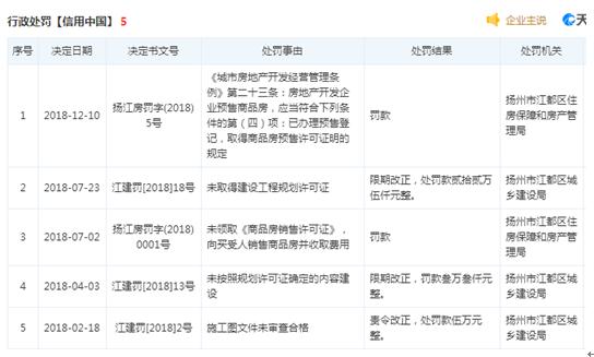 扬州亚太置业项目发生致人死亡事故 曾因违规预售遭处罚