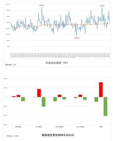 试错交易:5月16日市场观察