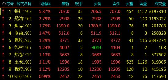 商品期货黑色系持续走强 铁矿石大涨5.37%