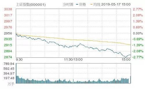 三大股指午后持续下挫,今日全线大跌。沪指失守2900点,收跌2.48%,深成指跌3.15%,创业板指跌3.58%。