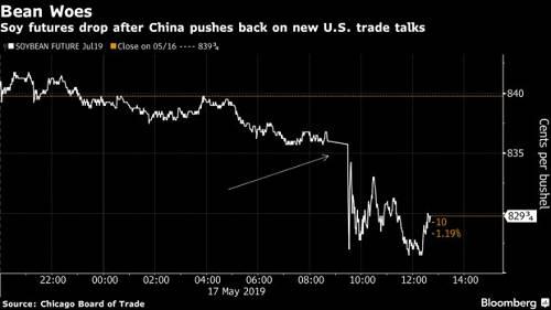 5月17日,美国大豆期货价格走势图。(彭博社)